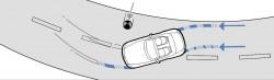 ABS + CBC (Cornering Brake Control)