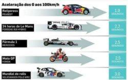 Srovnání akcelerace závodních vozidel
