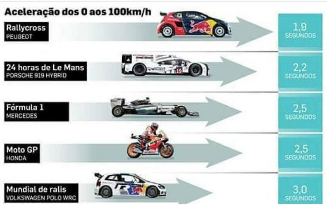 Srovnání akcelerace závodních strojů