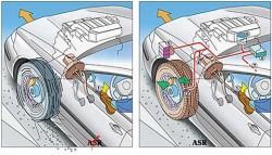 ASR (Antriebsschlupfregelung)