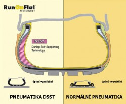 DSST (Dunlop Self-Supporting Technology)