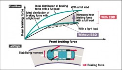 EBD (Electronic Brakeforce Distribution)
