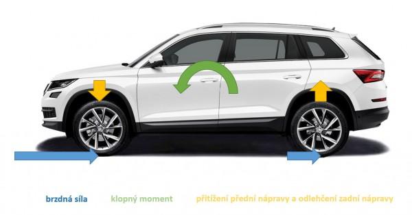 EBV - silové účinky na brzdící vozidlo - odlehčení zadní nápravy