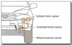 ECS (Electronic Control Suspension)