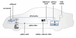 EEC (Evaporative Emission Control System)