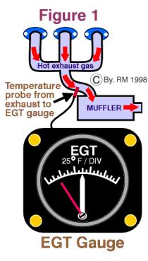 EGT (Exhaust Gas Temperature)