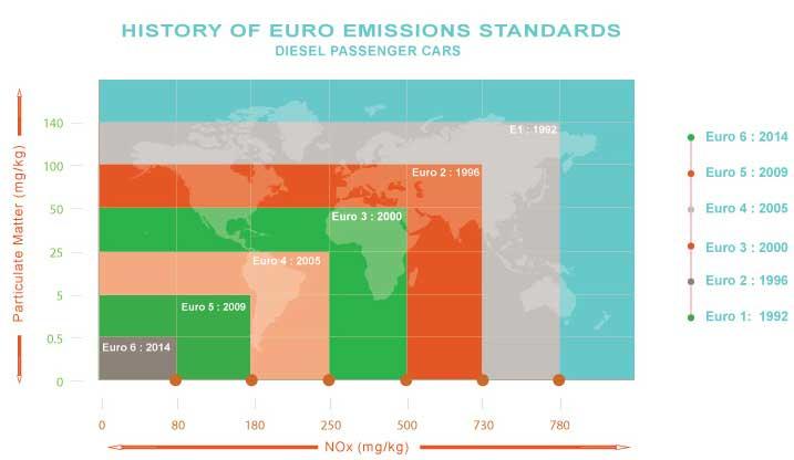 Emisní norma EURO