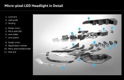 Micro-pixel LED headlight - konštrukcia