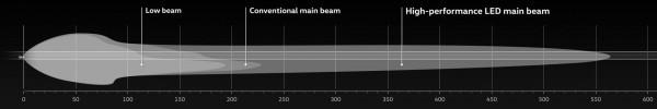 výkonové porovnání LED světlometů