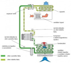 Klimatizace A/C (AC AirCondition)