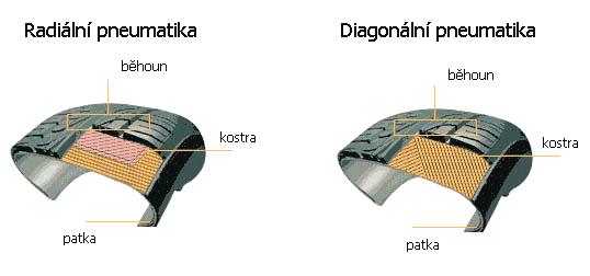 cs_konstrukce_pneumatiky_002