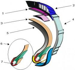 Konstrukce pneumatiky