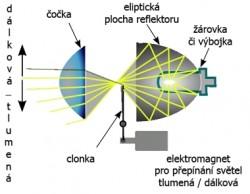 Projektorový reflektor