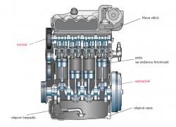 Setrvačníková strana motoru
