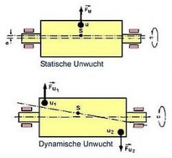Dynamické vyvážení motoru