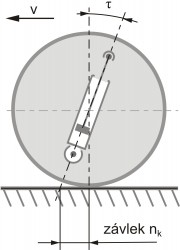Záklon rejdové osy a závlek